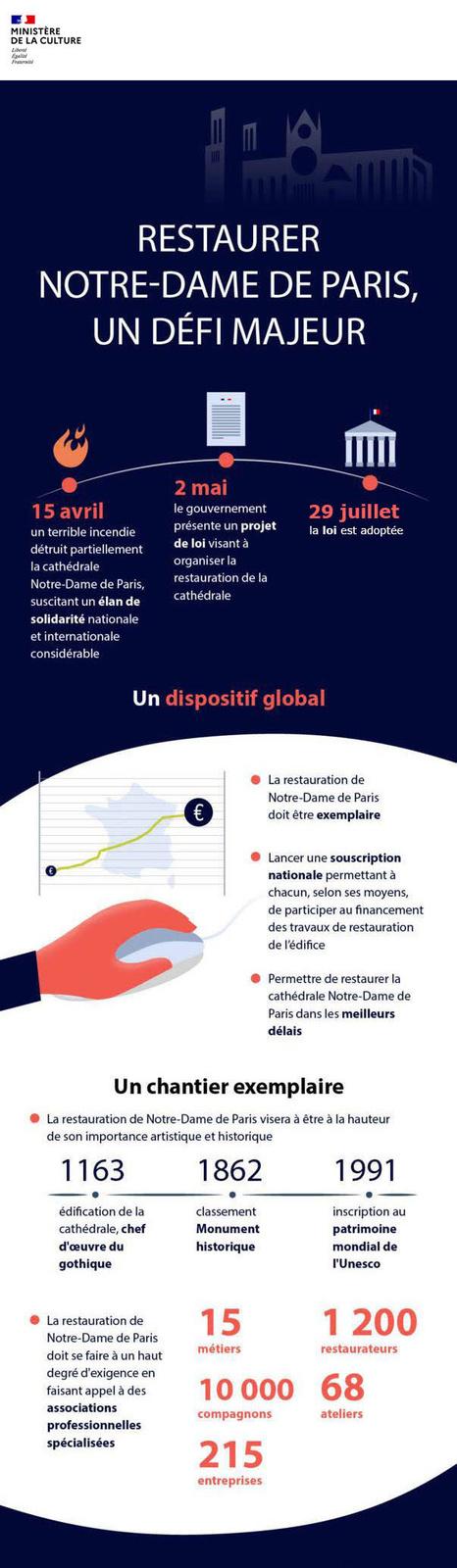infographie-restaurer-ndp.jpg